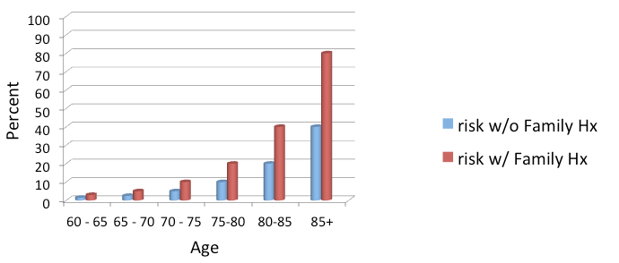age/risk chart
